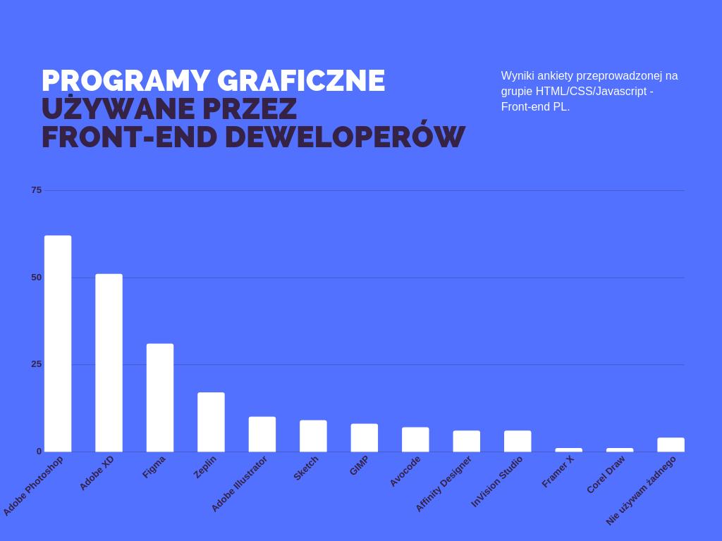 Programy graficzne używane przez front-end deweloperów - wyniki ankiety. Na pierwszym miejscu Adobe Photoshop, kolejny Adobe XD i Figma.